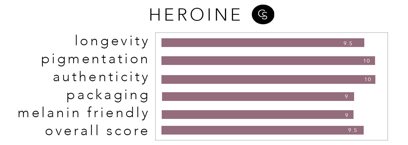 HEROINE-RATING