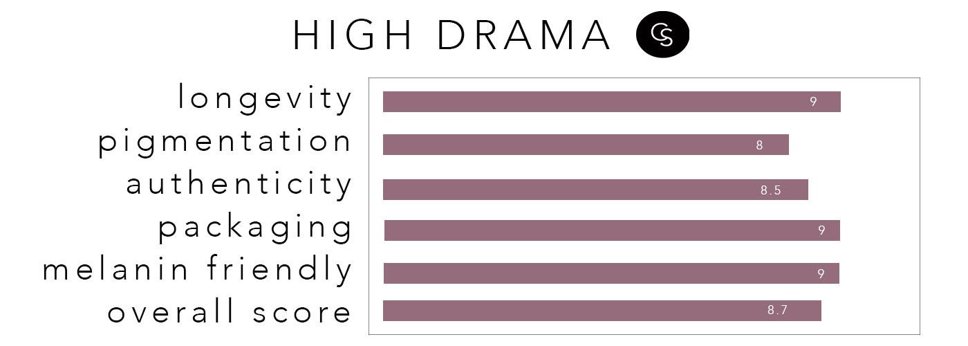 HIGHDRAMA-rating