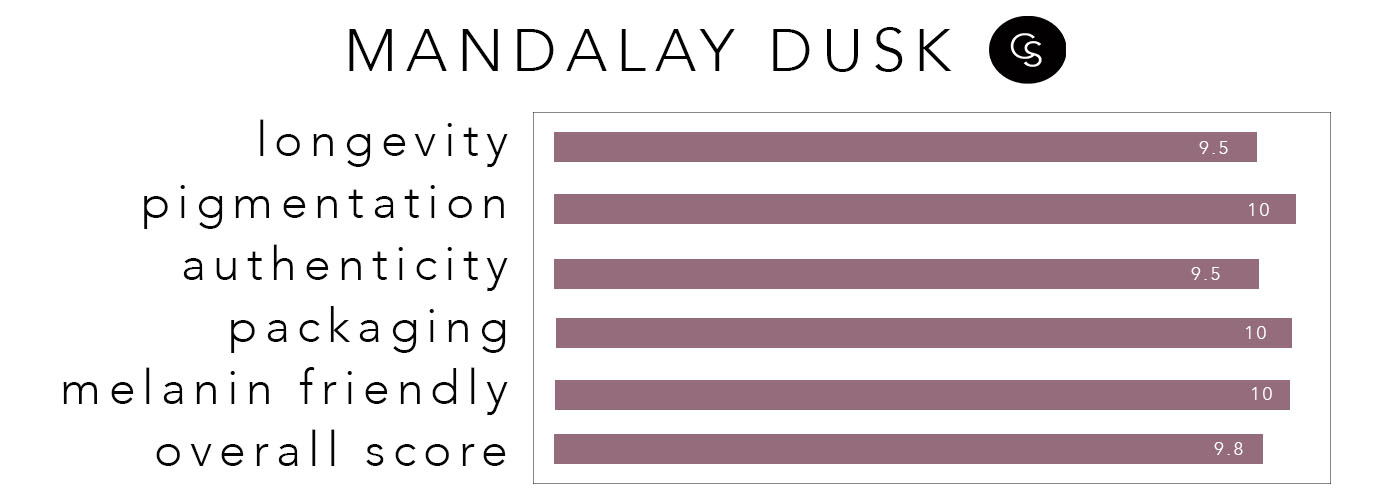 MANDALAYDUSK-RATING