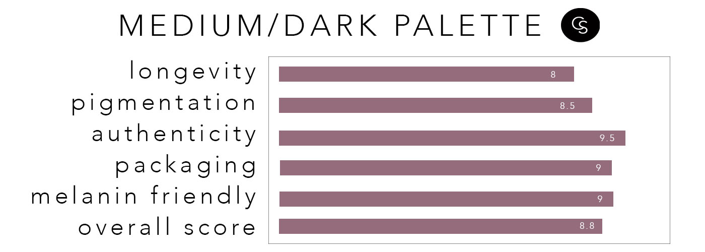 MEDIUM-dark-palette-rating