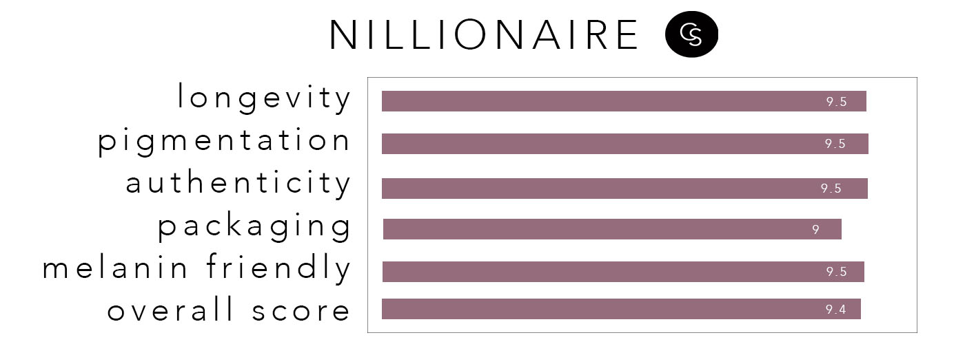 NILLIONAIRE-rating