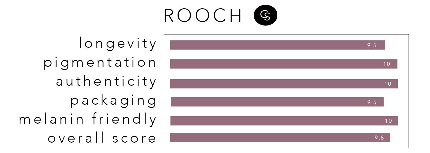 ROOCH-RATING