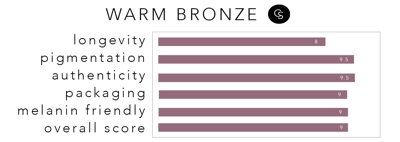 WARMBRONZE-RATING