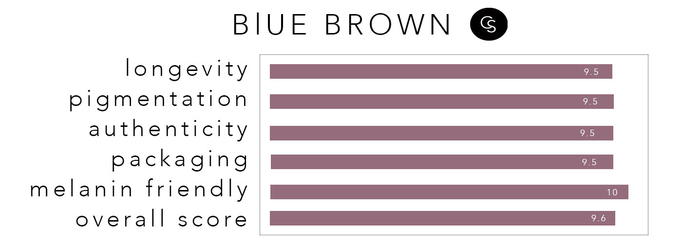 bluebrown-rating