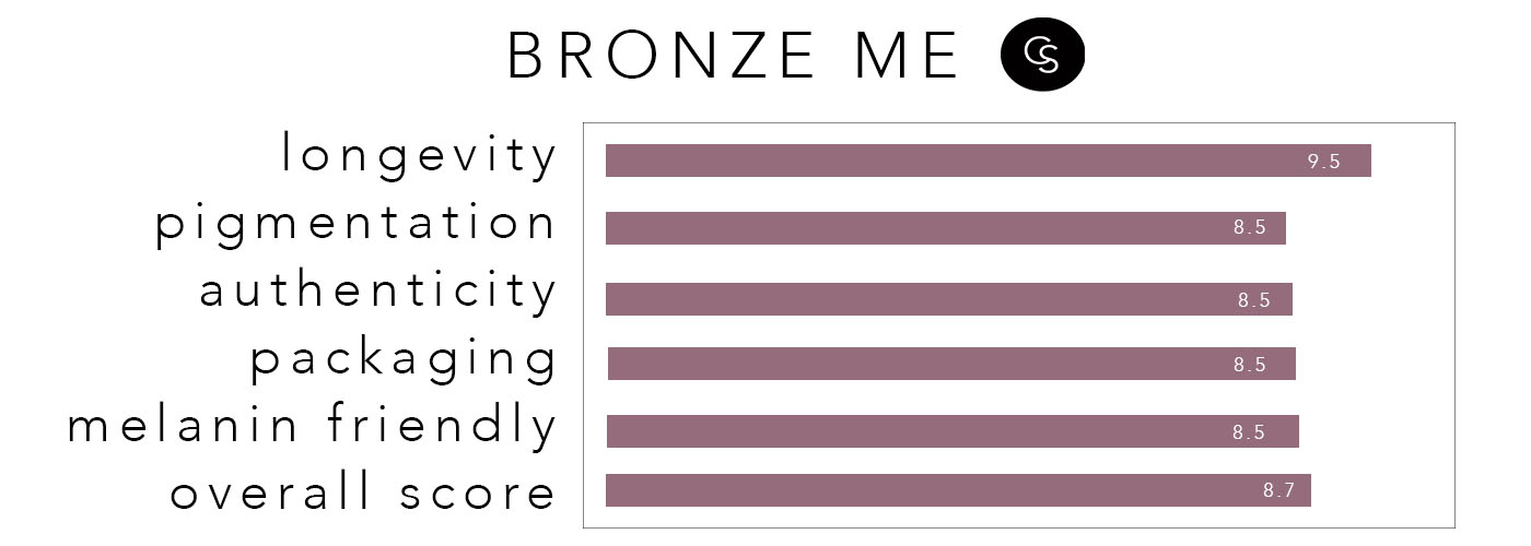 bronzeme-rating