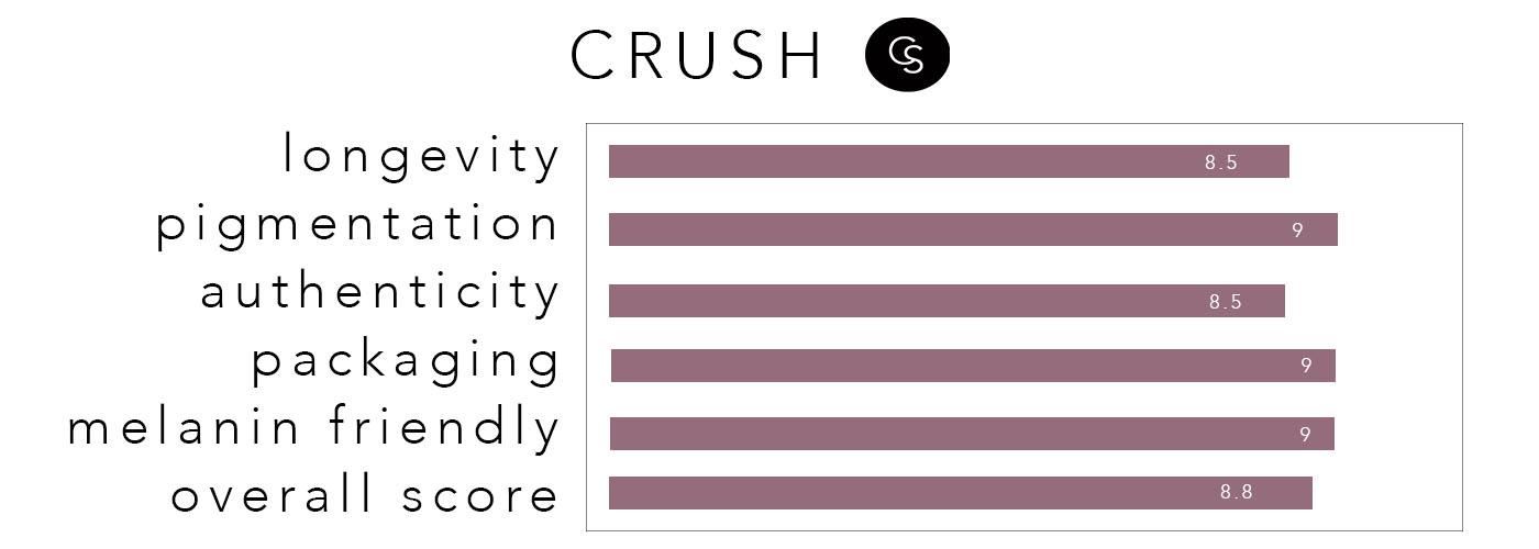 crush-rating