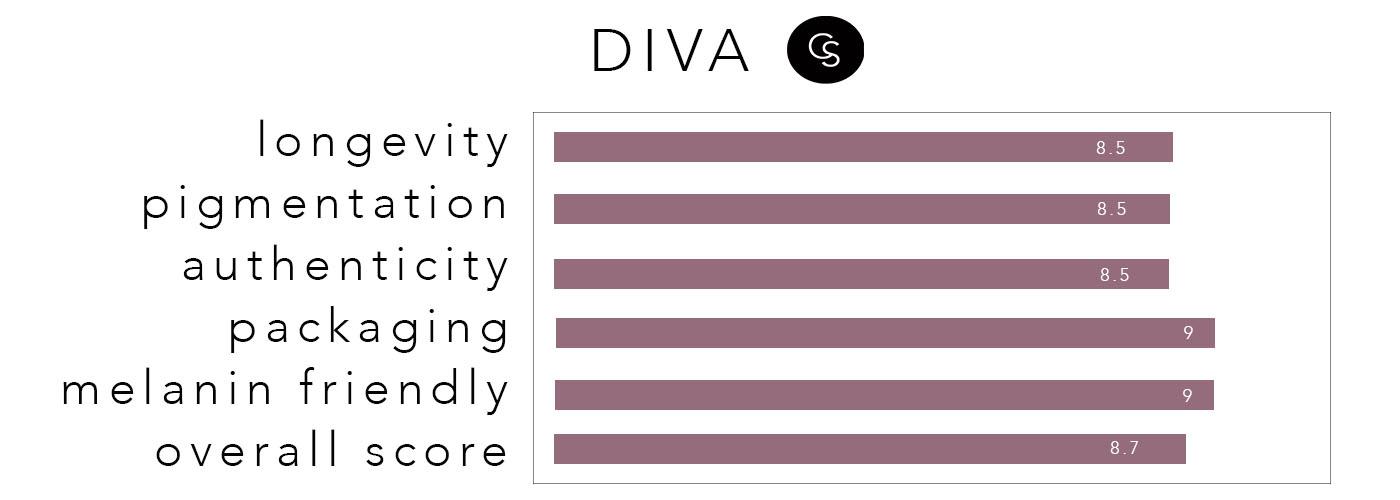 diva-rating