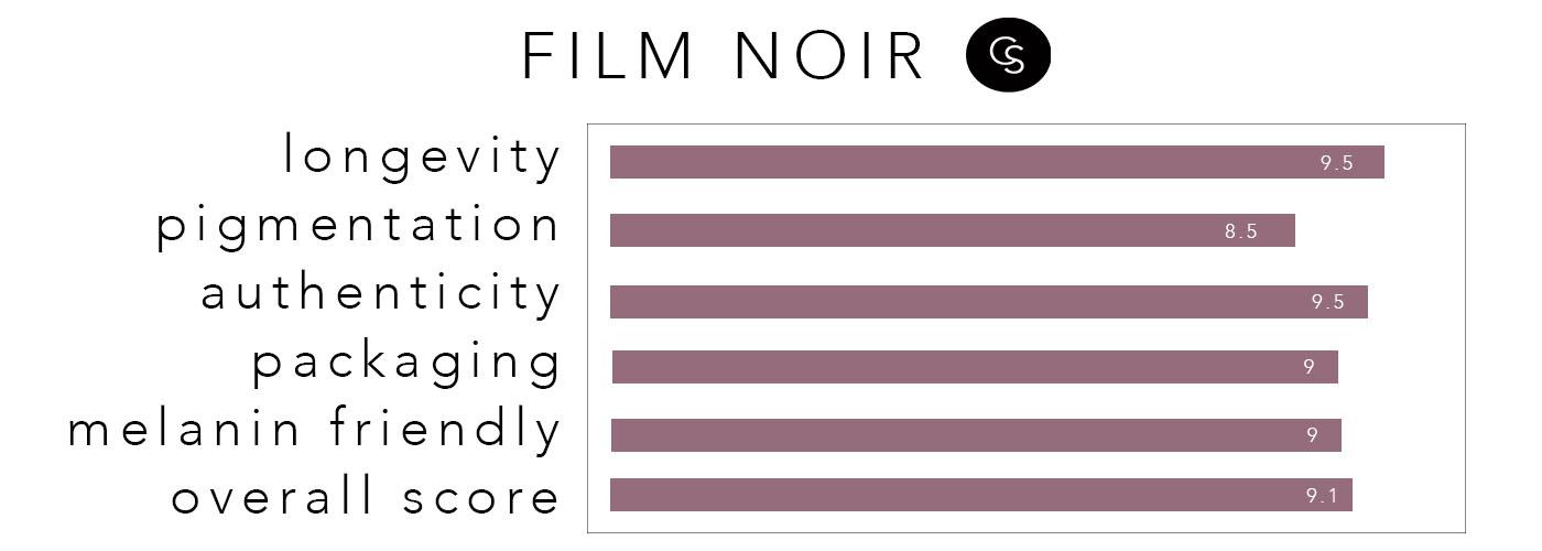 filmnoir-rating