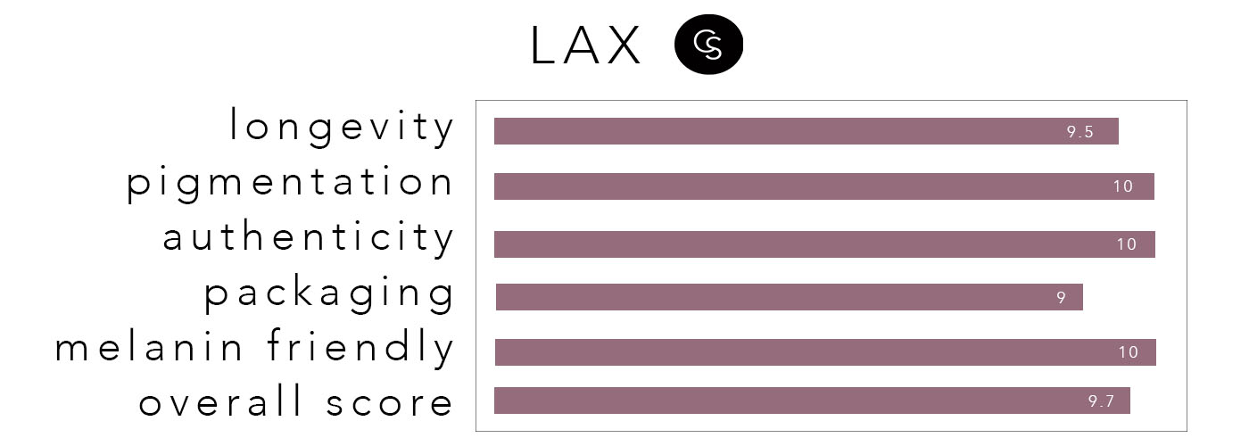 lax-rating