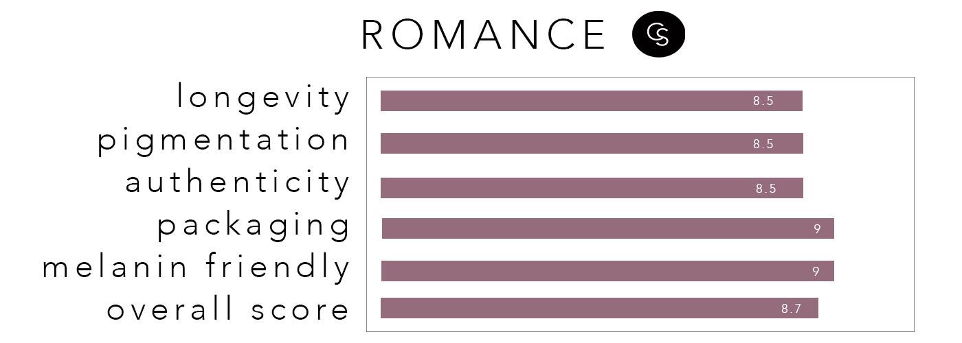 romance-rating