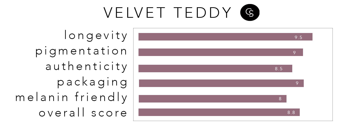 velvetteddy-rating