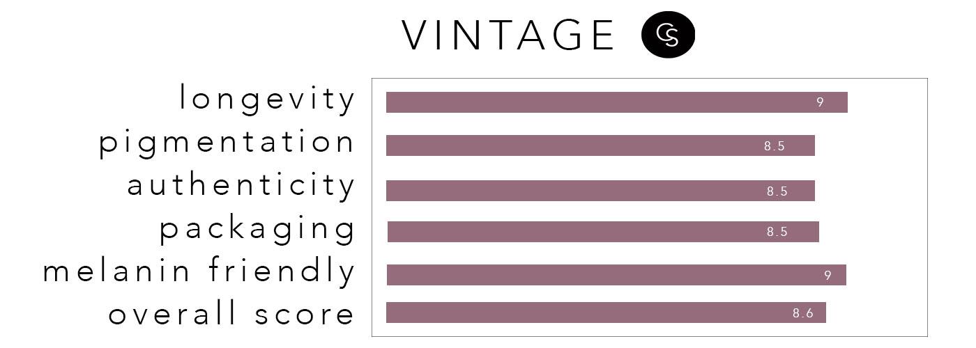 vintage-rating