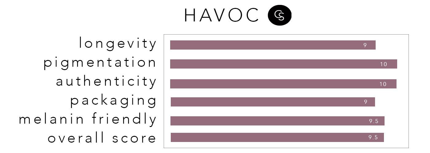 HAVOC-RATING
