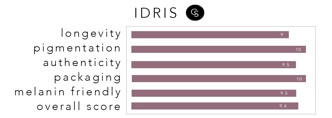 IDRIS-RATING