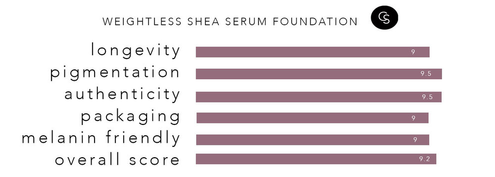 sheamoisture-rating