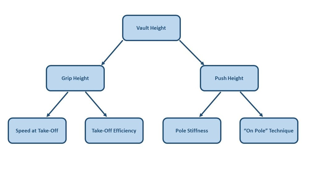 Figure 1:  Hierarchical model of the critical KPIs that underpin pole vault height