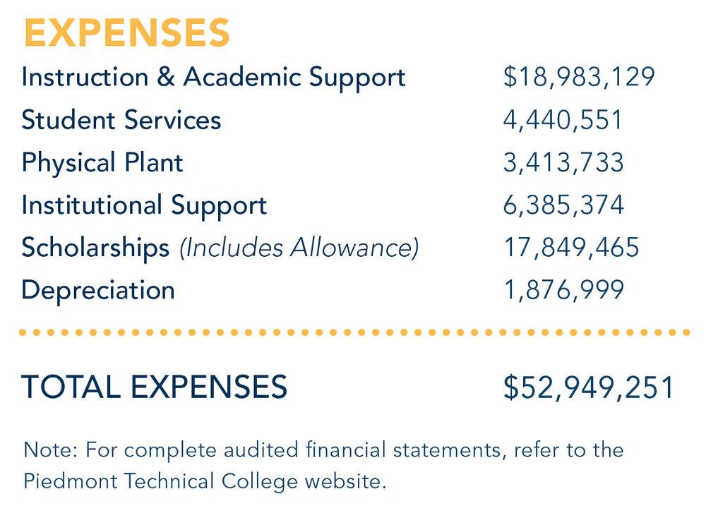 Expenses Breakdown