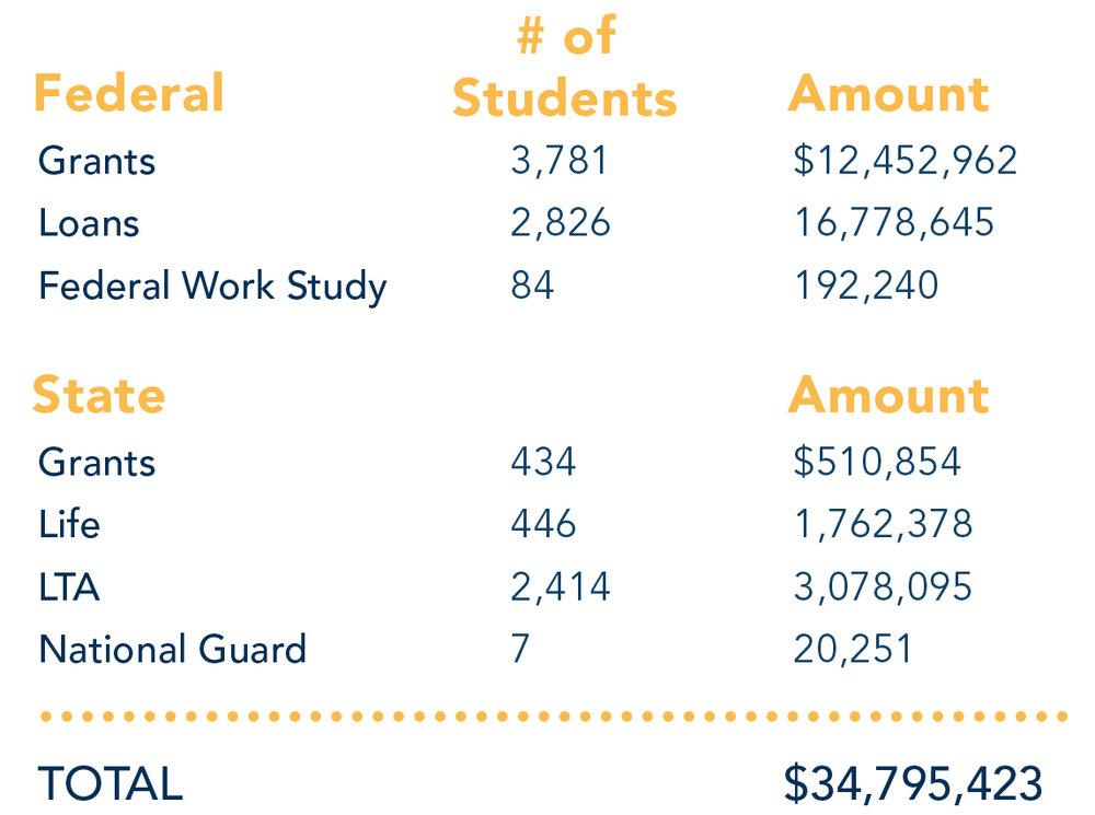 Financial Aid Breakdownt.jpg