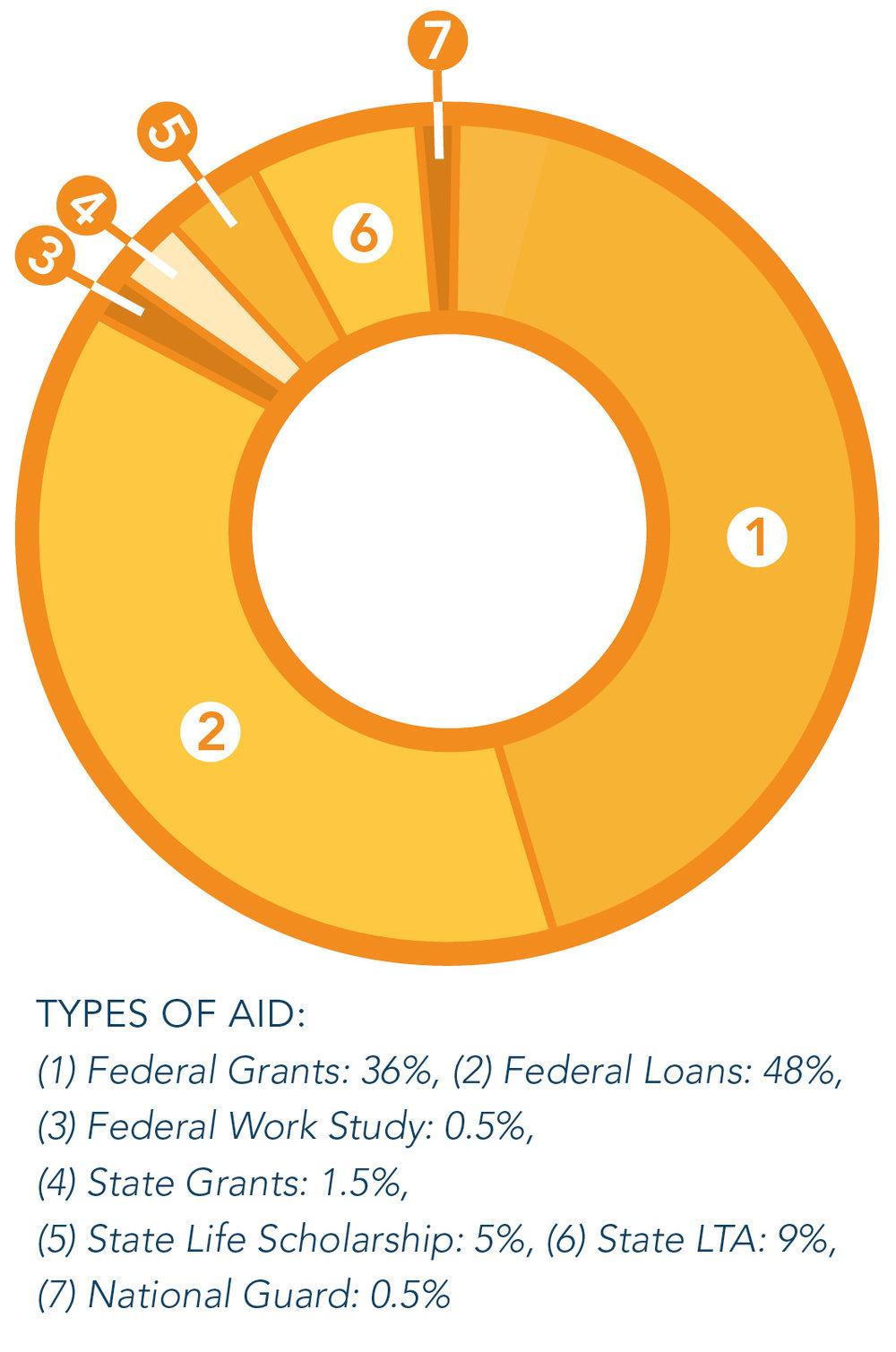 Financial Aid Chart.jpg