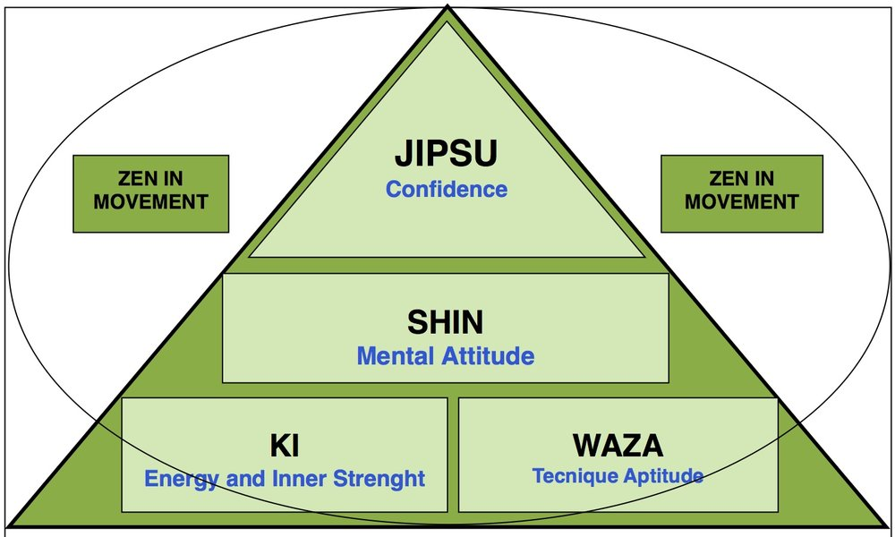 Zen in Movement have four steps