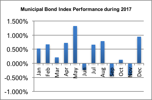 2017 Muni Bond Chart.png