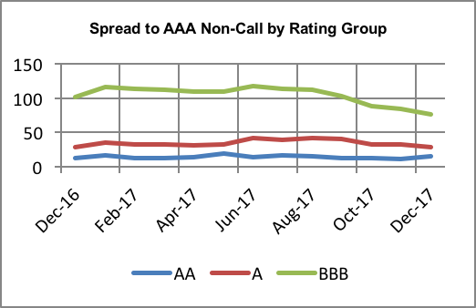2017 Spread to AAA NC by Rating .png