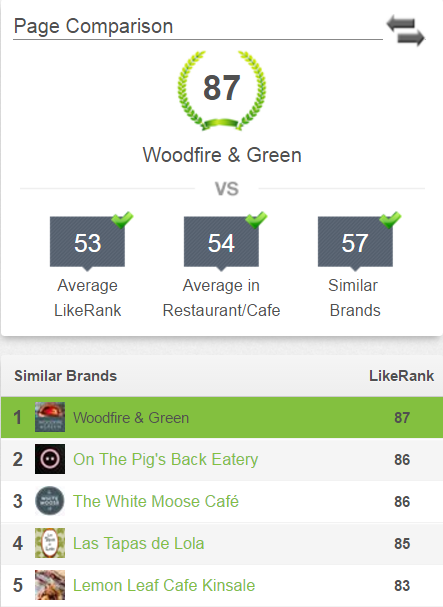 Woodfire & Green FB Ranking 15.11.16.png