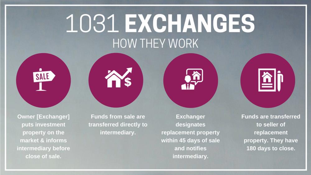1031 Exchange Infographic