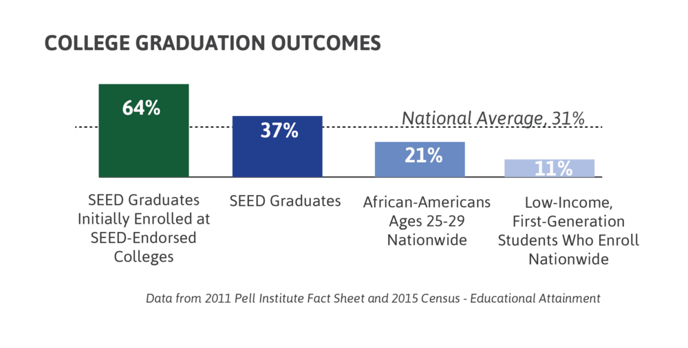 64% of SEED Graduates who enroll at a SEED-endorsed college graduate