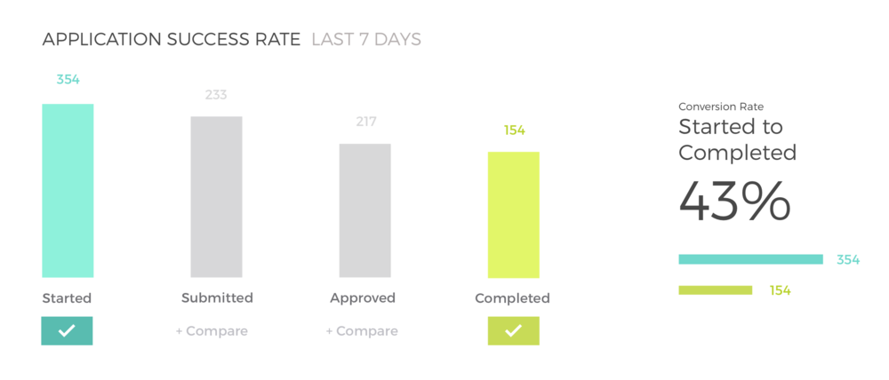 Application Success Rates found on the Partner Dashboard