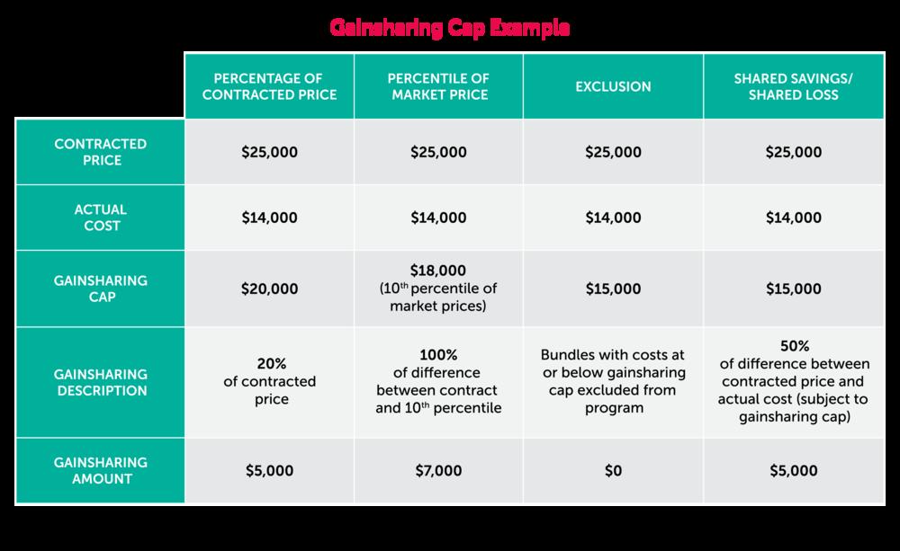 Pricing 4 Gainsharing Painsharing And Risk Extension Aver