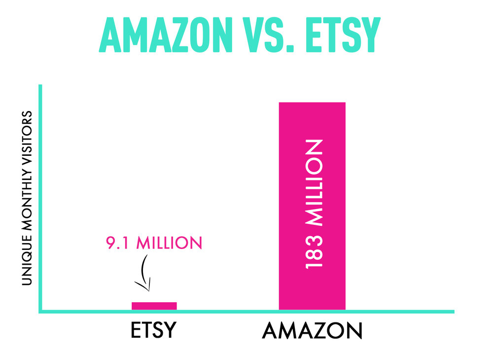 Amazon vs. Etsy traffic