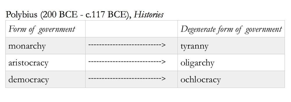 polybius regime types.jpeg