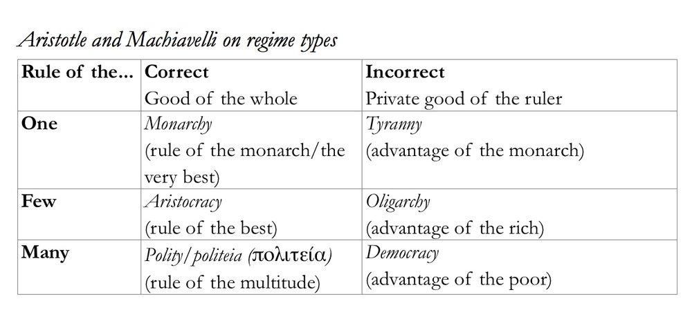 aristotle on regime types.jpeg