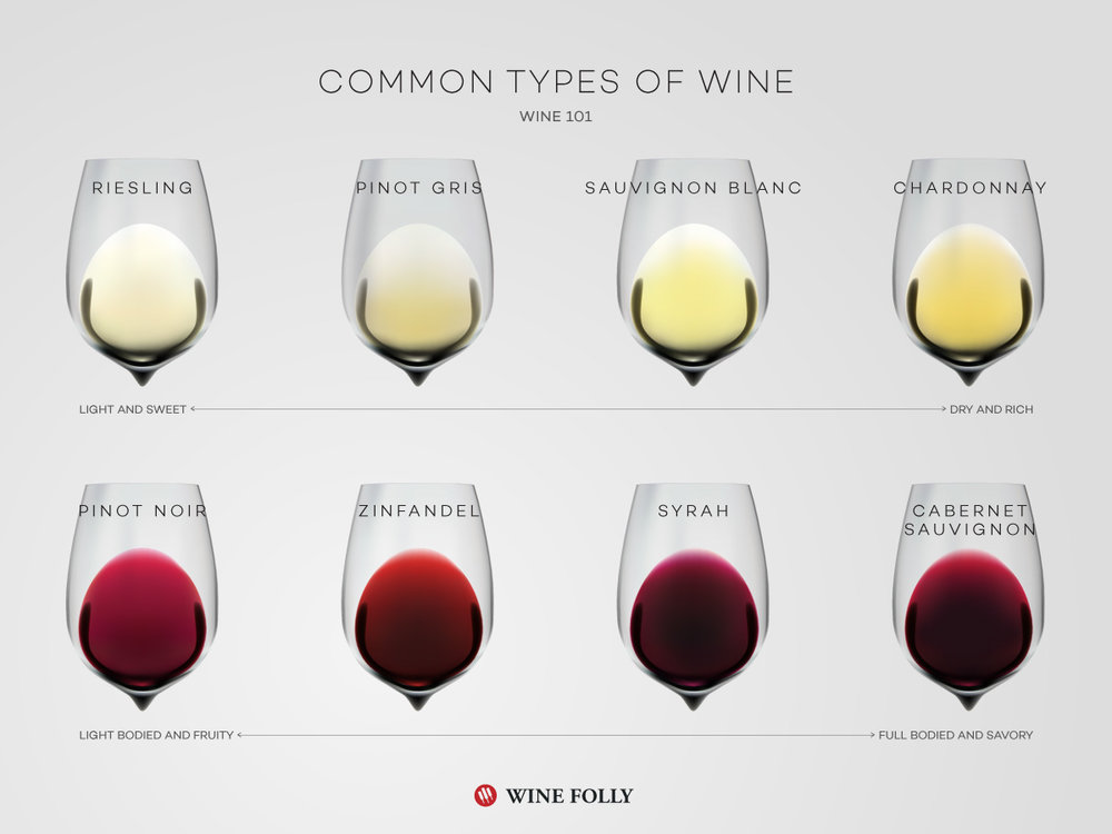 Image from http://winefolly.com
