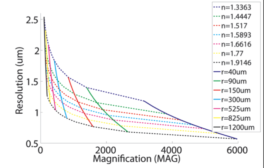 From Figure 4 of the PLoS ONE paper
