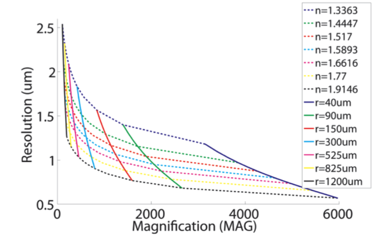 Figure 4 of the PLoS ONE paper.
