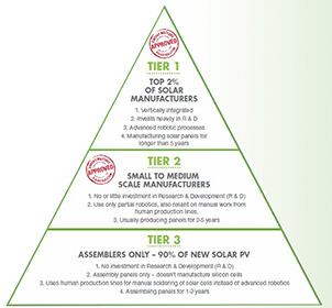 Renesola What Makes A Pv Module Supplier Tier 1 Yhi