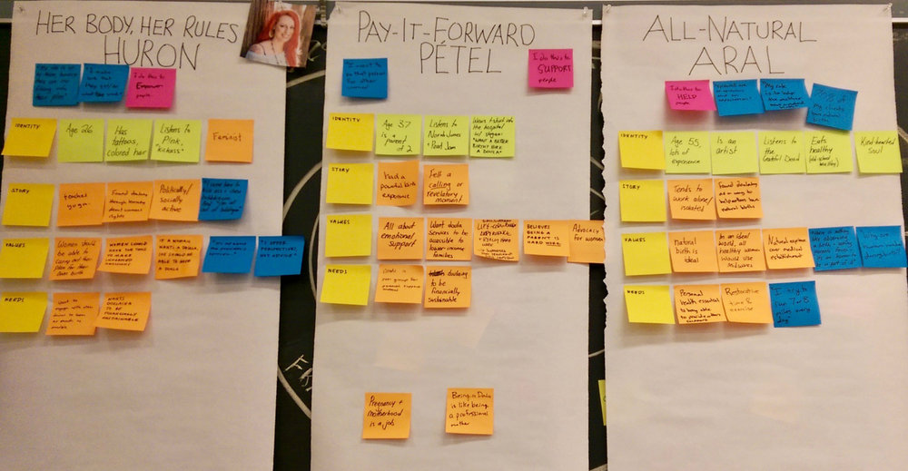 Developing user personas - We distilled our learnings into three main doula personas who might interact with our product or service.