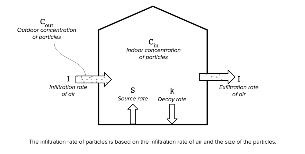 Modeling the system - The average American spends 90% of their time indoors according to the Environmental Protection Agency. Our model explains how UFPs enter buildings and homes, and can be used to predict the effectiveness of various interventions at preventing UFPs from entering or removing them from the air once they are already inside.