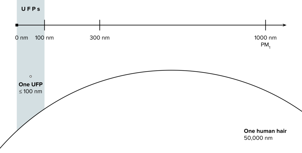 Zooming in - UFPs are really small. Most air filters are rated to remove particles of at least 300 nm in diameter, but UFPs are less than 100 nm in diameter. If you imagine the large arc in this graphic as a whole circle, that would be the size of a human hair relative (50,000 nm in diameter) to the tiny dot in the blue region, a UFP.