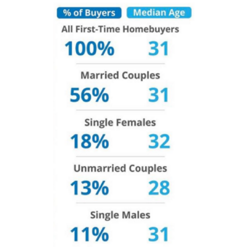 2% of first-time homebuyers do not fit into the categories above and represent an 'other' category. The median age of this group is 48 years old. Source: NAR & US Census