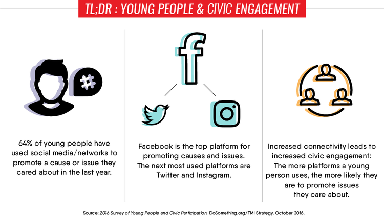 Source: DoSomething.org/TMI Strategy, Young People and Civic Participation, October 2016