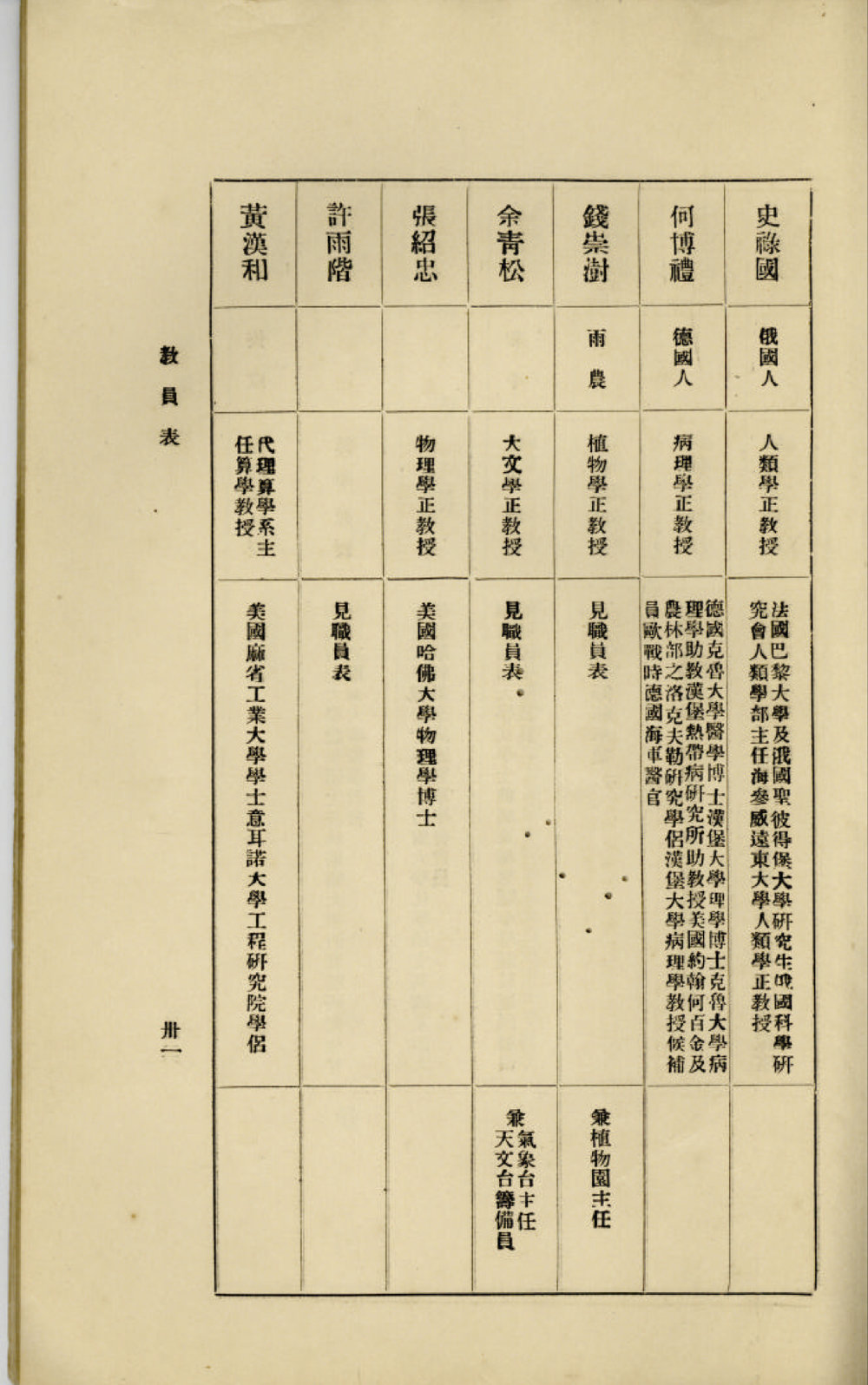 University of Xiamen staff record from 1926 indicating that Han Ho Huang was serving as interim head of the mathematics department. The record shows his MIT degree. Courtesy Dede Huang.