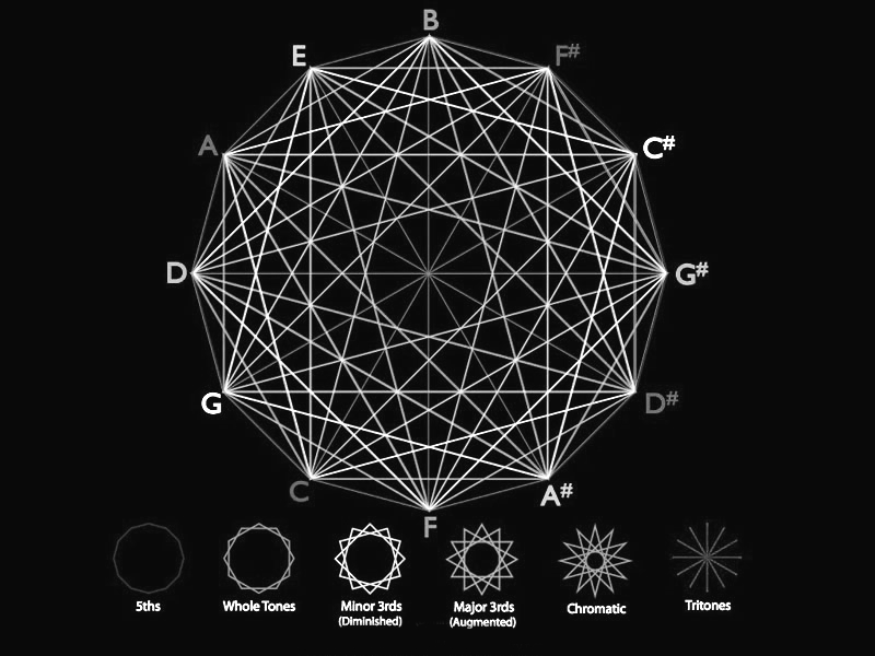"""chaosophia218 :      Marshall Lefferts -  Circle of Fifths ,""""Cosmometry of Music"""".  Cosmometry is the study and application of the fundamental patterns, structures, processes and principles that are at the foundation of all manifestation in the Universe, both Physical and Metaphysical. In its Essence, Cosmometry is about Energy and Consciousness - Energy being that which everything Physical is comprised (vibration, radiation, mass, angular momentum, etc) and consciousness being that which everything Metaphysical is comprised (awareness, emotion, mind, intuition, spirit, etc).  This diagram shows musical system known as the Circle of Fifths, which forms specific Geometries. Simply, it's the interval between the first and fifth notes of a major scale. For example, in the key of A the fifth note is E (A=1, B=2, C#=3, D=4, E=5, etc). This interval is so primary and profound in Music it is actually called the """"Perfect Fifth."""" In the world of classical Music theory, one of the ways to show fundamental relationships is to array the 12 notes around a circle following a sequence of fifths, as in the diagram. This shows that there is a progression in Music that naturally moves or cycles through all 12 keys in a way that is harmonically pleasing to our senses.  All Matter is a Vibration in the structure of Space-Time and the study of the structure of Space is called Geometry, therefore Music and Matter itself is Geometry in Motion."""