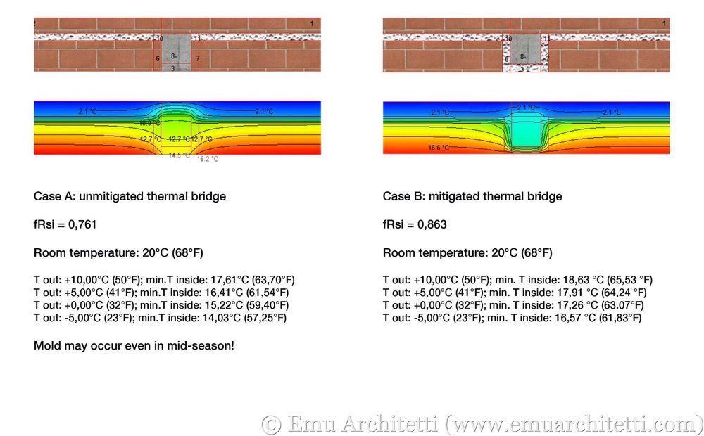 Calculation of the fRsi factor for the thermal bridge of a concrete column in a masonry wall, with an unmitigated solution (left) and a mitigated one (right).