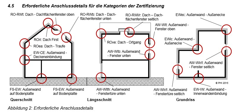 Passivhaus details
