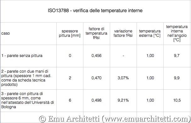 ISO13788 temperature