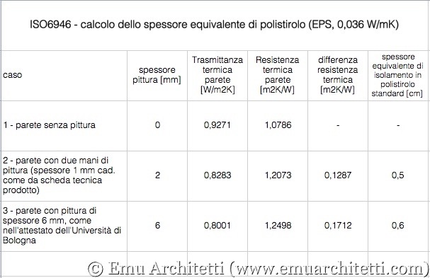 ISO6946 risultati
