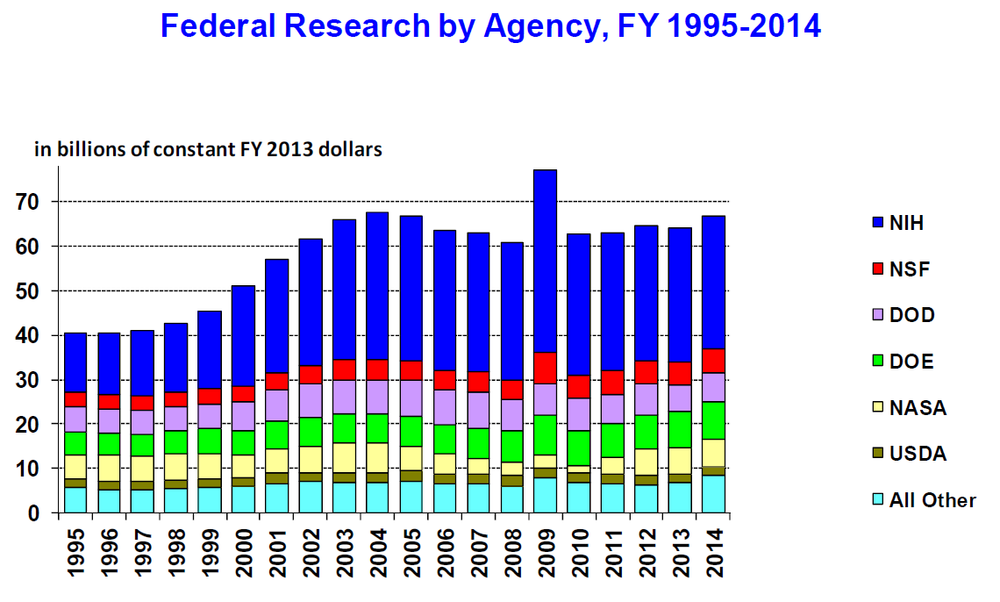 Federal funding of basic and applied research by year.